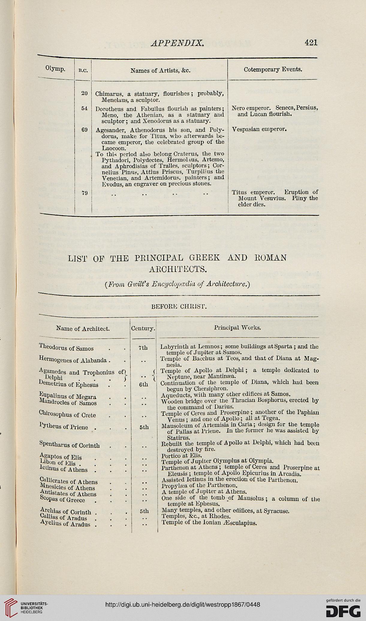 Westropp, Hodder M.: Handbook of archaeology: Egyptian, Greek ...